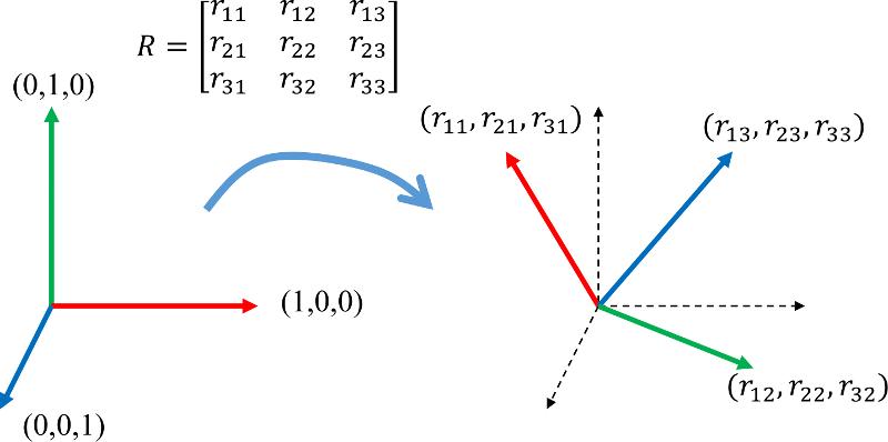 CoordinateTransformations