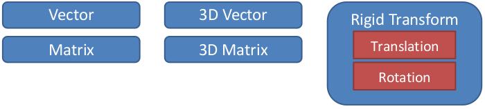 Math concepts — Klampt Python API 0 8 0 documentation