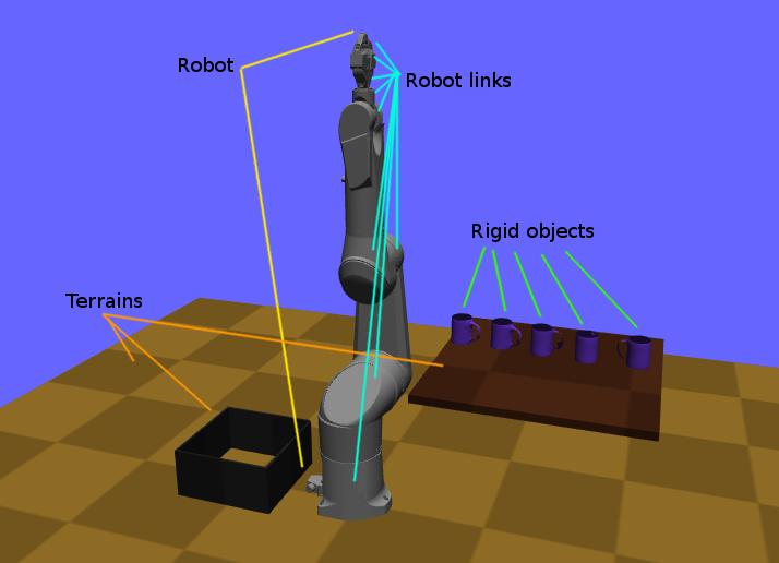 Kinematic modeling — Klampt Python API 0 8 0 documentation